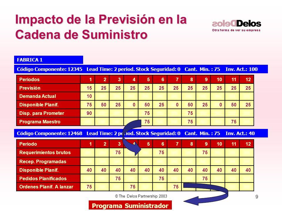 9 © The Delos Partnership 2003 Impacto de la Previsión en la Cadena de Suministro Código Componente: 12345 Lead Time: 2 period. Stock Seguridad: 0 Can