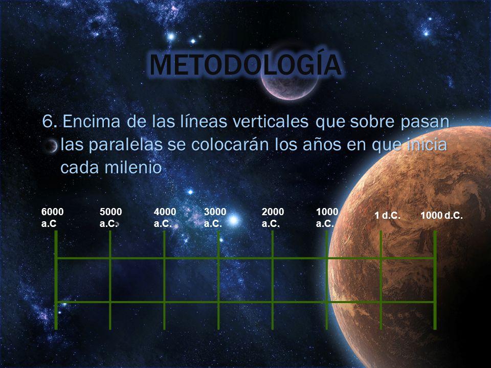 6. Encima de las líneas verticales que sobre pasan las paralelas se colocarán los años en que inicia cada milenio 6000 a.C 5000 a.C. 4000 a.C. 3000 a.