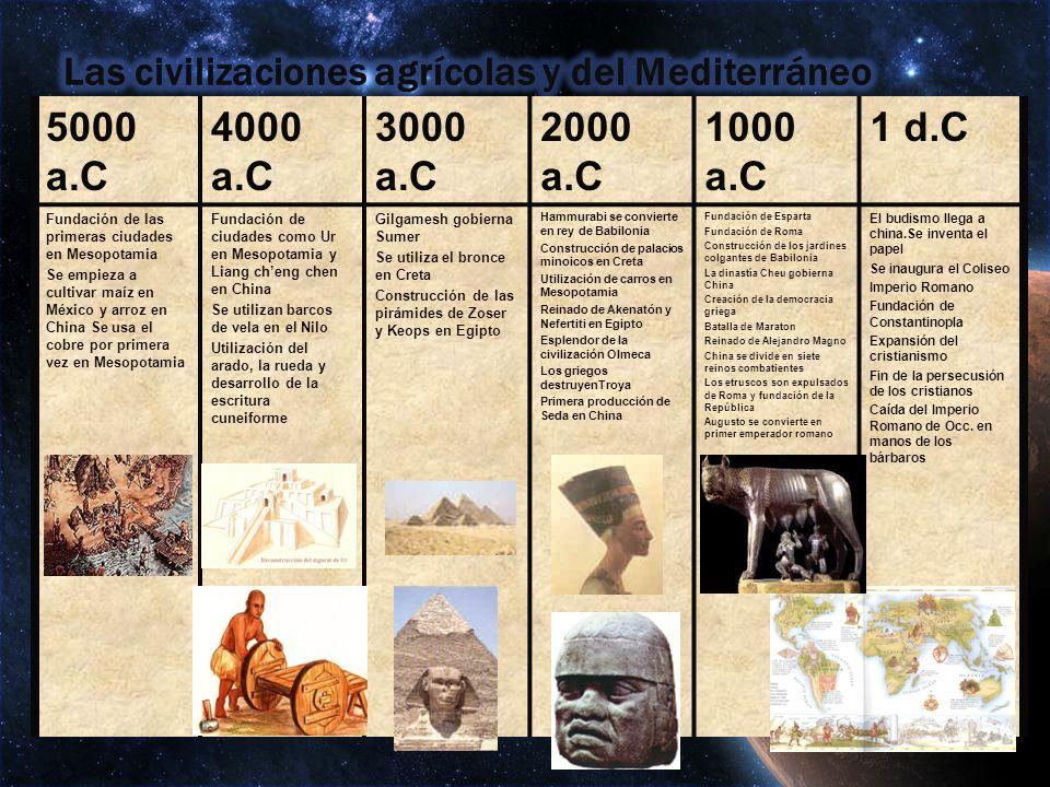 5000 a.C 4000 a.C 3000 a.C 2000 a.C 1000 a.C 1 d.C Fundación de las primeras ciudades en Mesopotamia Se empieza a cultivar maíz en México y arroz en C