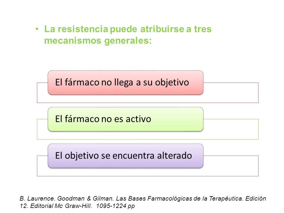La resistencia puede atribuirse a tres mecanismos generales: El fármaco no llega a su objetivoEl fármaco no es activoEl objetivo se encuentra alterado