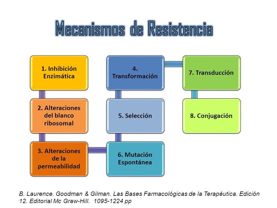 1. Inhibición Enzimática 2. Alteraciones del blanco ribosomal 3. Alteraciones de la permeabilidad 6. Mutación Espontánea 5. Selección 4. Transformació