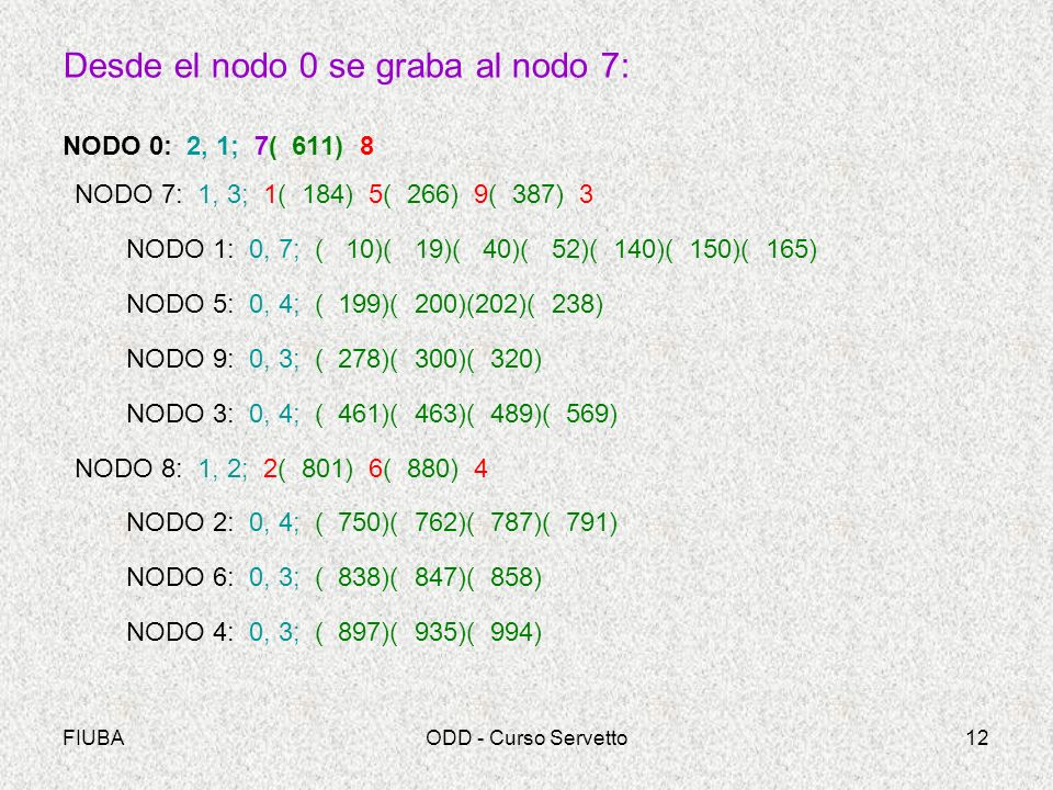 FIUBAODD - Curso Servetto12 Desde el nodo 0 se graba al nodo 7: NODO 0: 2, 1; 7( 611) 8 NODO 7: 1, 3; 1( 184) 5( 266) 9( 387) 3 NODO 1: 0, 7; ( 10)( 19)( 40)( 52)( 140)( 150)( 165) NODO 5: 0, 4; ( 199)( 200)(202)( 238) NODO 9: 0, 3; ( 278)( 300)( 320) NODO 3: 0, 4; ( 461)( 463)( 489)( 569) NODO 8: 1, 2; 2( 801) 6( 880) 4 NODO 2: 0, 4; ( 750)( 762)( 787)( 791) NODO 6: 0, 3; ( 838)( 847)( 858) NODO 4: 0, 3; ( 897)( 935)( 994)