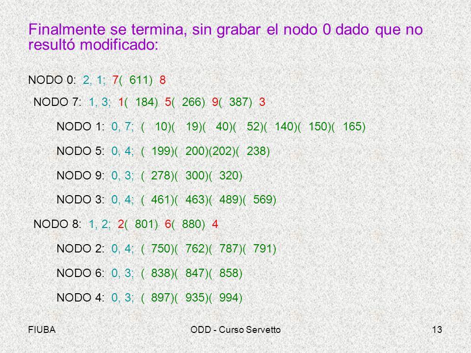 FIUBAODD - Curso Servetto13 Finalmente se termina, sin grabar el nodo 0 dado que no resultó modificado: NODO 0: 2, 1; 7( 611) 8 NODO 7: 1, 3; 1( 184) 5( 266) 9( 387) 3 NODO 1: 0, 7; ( 10)( 19)( 40)( 52)( 140)( 150)( 165) NODO 5: 0, 4; ( 199)( 200)(202)( 238) NODO 9: 0, 3; ( 278)( 300)( 320) NODO 3: 0, 4; ( 461)( 463)( 489)( 569) NODO 8: 1, 2; 2( 801) 6( 880) 4 NODO 2: 0, 4; ( 750)( 762)( 787)( 791) NODO 6: 0, 3; ( 838)( 847)( 858) NODO 4: 0, 3; ( 897)( 935)( 994)