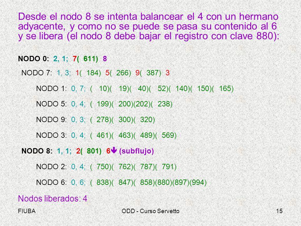 FIUBAODD - Curso Servetto15 Desde el nodo 8 se intenta balancear el 4 con un hermano adyacente, y como no se puede se pasa su contenido al 6 y se libera (el nodo 8 debe bajar el registro con clave 880): NODO 0: 2, 1; 7( 611) 8 NODO 7: 1, 3; 1( 184) 5( 266) 9( 387) 3 NODO 1: 0, 7; ( 10)( 19)( 40)( 52)( 140)( 150)( 165) NODO 5: 0, 4; ( 199)( 200)(202)( 238) NODO 9: 0, 3; ( 278)( 300)( 320) NODO 3: 0, 4; ( 461)( 463)( 489)( 569) NODO 8: 1, 1; 2( 801) 6 (subflujo) NODO 2: 0, 4; ( 750)( 762)( 787)( 791) NODO 6: 0, 6; ( 838)( 847)( 858)(880)(897)(994) Nodos liberados: 4