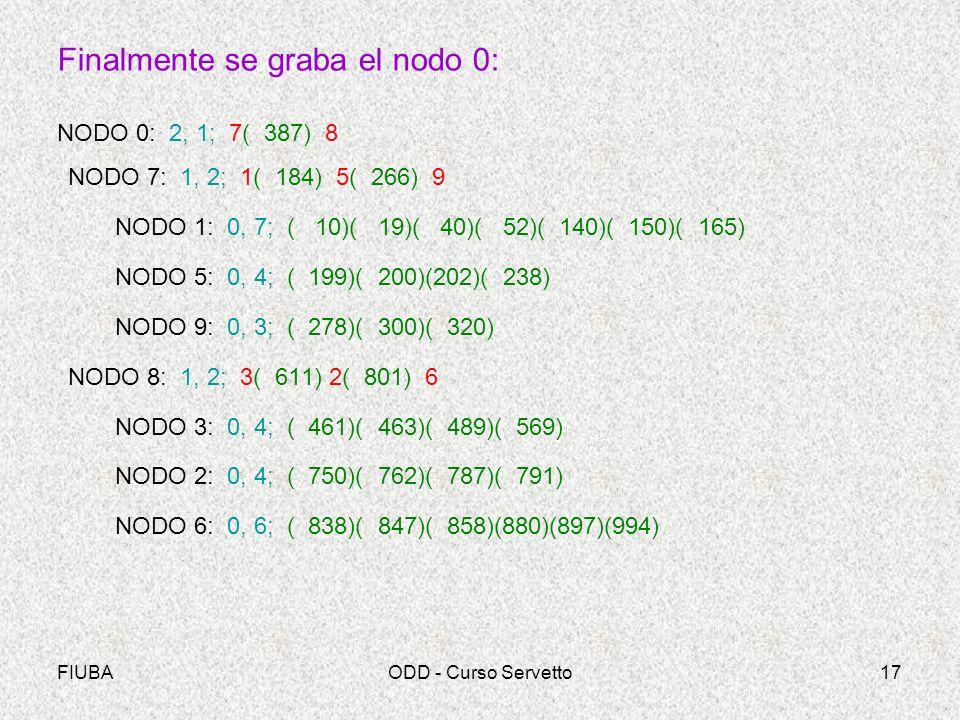 FIUBAODD - Curso Servetto17 Finalmente se graba el nodo 0: NODO 0: 2, 1; 7( 387) 8 NODO 7: 1, 2; 1( 184) 5( 266) 9 NODO 1: 0, 7; ( 10)( 19)( 40)( 52)( 140)( 150)( 165) NODO 5: 0, 4; ( 199)( 200)(202)( 238) NODO 9: 0, 3; ( 278)( 300)( 320) NODO 8: 1, 2; 3( 611) 2( 801) 6 NODO 3: 0, 4; ( 461)( 463)( 489)( 569) NODO 2: 0, 4; ( 750)( 762)( 787)( 791) NODO 6: 0, 6; ( 838)( 847)( 858)(880)(897)(994)
