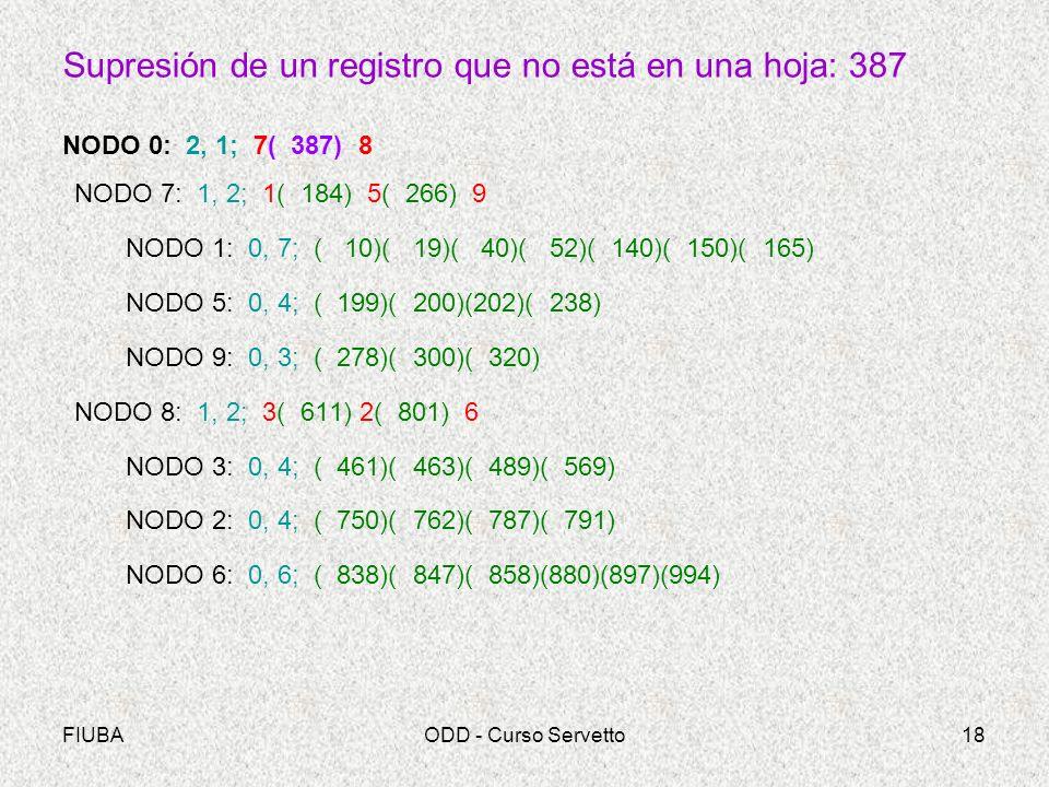 FIUBAODD - Curso Servetto18 Supresión de un registro que no está en una hoja: 387 NODO 0: 2, 1; 7( 387) 8 NODO 7: 1, 2; 1( 184) 5( 266) 9 NODO 1: 0, 7; ( 10)( 19)( 40)( 52)( 140)( 150)( 165) NODO 5: 0, 4; ( 199)( 200)(202)( 238) NODO 9: 0, 3; ( 278)( 300)( 320) NODO 8: 1, 2; 3( 611) 2( 801) 6 NODO 3: 0, 4; ( 461)( 463)( 489)( 569) NODO 2: 0, 4; ( 750)( 762)( 787)( 791) NODO 6: 0, 6; ( 838)( 847)( 858)(880)(897)(994)