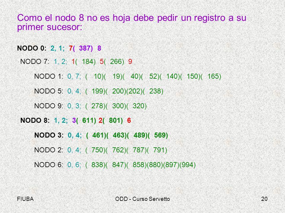 FIUBAODD - Curso Servetto20 Como el nodo 8 no es hoja debe pedir un registro a su primer sucesor: NODO 0: 2, 1; 7( 387) 8 NODO 7: 1, 2; 1( 184) 5( 266) 9 NODO 1: 0, 7; ( 10)( 19)( 40)( 52)( 140)( 150)( 165) NODO 5: 0, 4; ( 199)( 200)(202)( 238) NODO 9: 0, 3; ( 278)( 300)( 320) NODO 8: 1, 2; 3( 611) 2( 801) 6 NODO 3: 0, 4; ( 461)( 463)( 489)( 569) NODO 2: 0, 4; ( 750)( 762)( 787)( 791) NODO 6: 0, 6; ( 838)( 847)( 858)(880)(897)(994)
