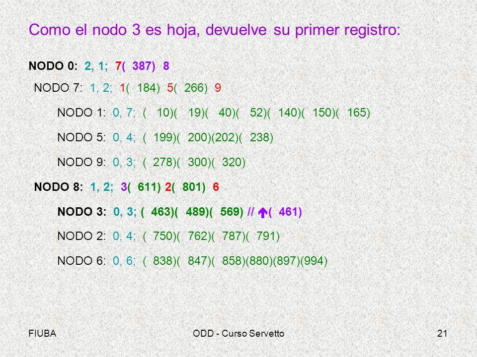 FIUBAODD - Curso Servetto21 Como el nodo 3 es hoja, devuelve su primer registro: NODO 0: 2, 1; 7( 387) 8 NODO 7: 1, 2; 1( 184) 5( 266) 9 NODO 1: 0, 7; ( 10)( 19)( 40)( 52)( 140)( 150)( 165) NODO 5: 0, 4; ( 199)( 200)(202)( 238) NODO 9: 0, 3; ( 278)( 300)( 320) NODO 8: 1, 2; 3( 611) 2( 801) 6 NODO 3: 0, 3; ( 463)( 489)( 569) // ( 461) NODO 2: 0, 4; ( 750)( 762)( 787)( 791) NODO 6: 0, 6; ( 838)( 847)( 858)(880)(897)(994)