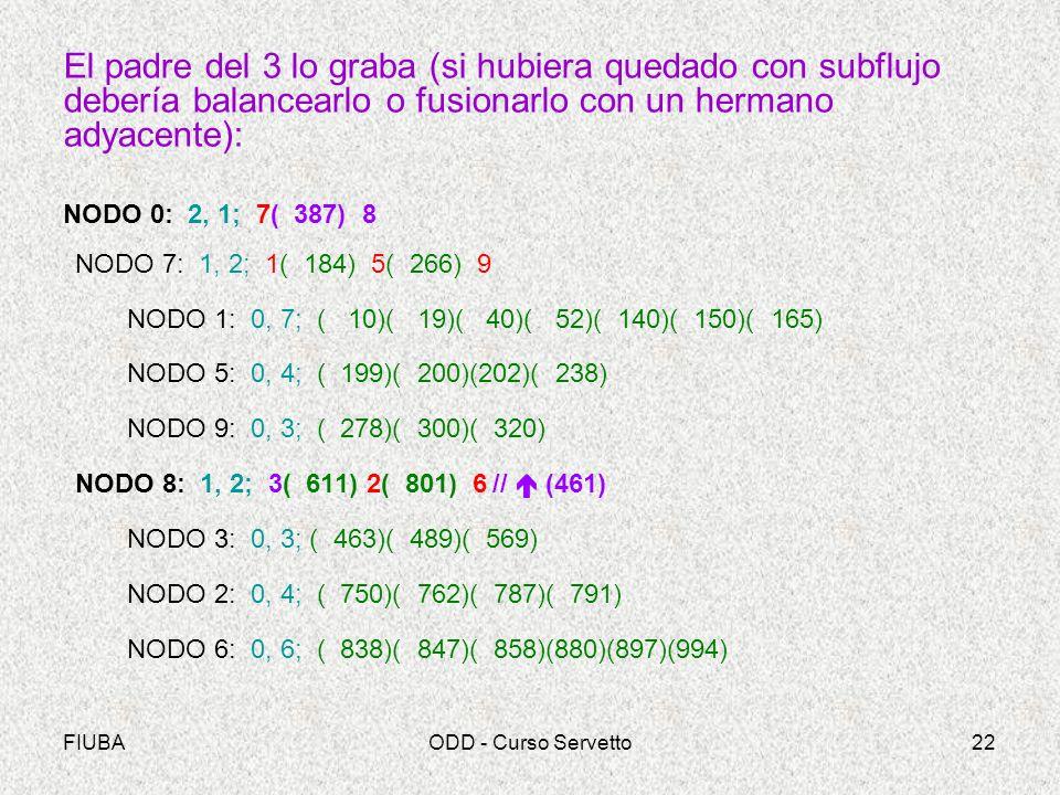 FIUBAODD - Curso Servetto22 El padre del 3 lo graba (si hubiera quedado con subflujo debería balancearlo o fusionarlo con un hermano adyacente): NODO 0: 2, 1; 7( 387) 8 NODO 7: 1, 2; 1( 184) 5( 266) 9 NODO 1: 0, 7; ( 10)( 19)( 40)( 52)( 140)( 150)( 165) NODO 5: 0, 4; ( 199)( 200)(202)( 238) NODO 9: 0, 3; ( 278)( 300)( 320) NODO 8: 1, 2; 3( 611) 2( 801) 6// (461) NODO 3: 0, 3; ( 463)( 489)( 569) NODO 2: 0, 4; ( 750)( 762)( 787)( 791) NODO 6: 0, 6; ( 838)( 847)( 858)(880)(897)(994)