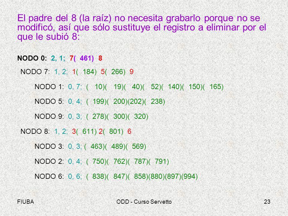 FIUBAODD - Curso Servetto23 El padre del 8 (la raíz) no necesita grabarlo porque no se modificó, así que sólo sustituye el registro a eliminar por el que le subió 8: NODO 0: 2, 1; 7( 461) 8 NODO 7: 1, 2; 1( 184) 5( 266) 9 NODO 1: 0, 7; ( 10)( 19)( 40)( 52)( 140)( 150)( 165) NODO 5: 0, 4; ( 199)( 200)(202)( 238) NODO 9: 0, 3; ( 278)( 300)( 320) NODO 8: 1, 2; 3( 611) 2( 801) 6 NODO 3: 0, 3; ( 463)( 489)( 569) NODO 2: 0, 4; ( 750)( 762)( 787)( 791) NODO 6: 0, 6; ( 838)( 847)( 858)(880)(897)(994)