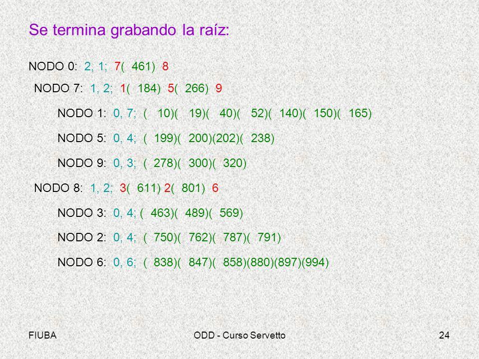 FIUBAODD - Curso Servetto24 Se termina grabando la raíz: NODO 0: 2, 1; 7( 461) 8 NODO 7: 1, 2; 1( 184) 5( 266) 9 NODO 1: 0, 7; ( 10)( 19)( 40)( 52)( 140)( 150)( 165) NODO 5: 0, 4; ( 199)( 200)(202)( 238) NODO 9: 0, 3; ( 278)( 300)( 320) NODO 8: 1, 2; 3( 611) 2( 801) 6 NODO 3: 0, 4; ( 463)( 489)( 569) NODO 2: 0, 4; ( 750)( 762)( 787)( 791) NODO 6: 0, 6; ( 838)( 847)( 858)(880)(897)(994)
