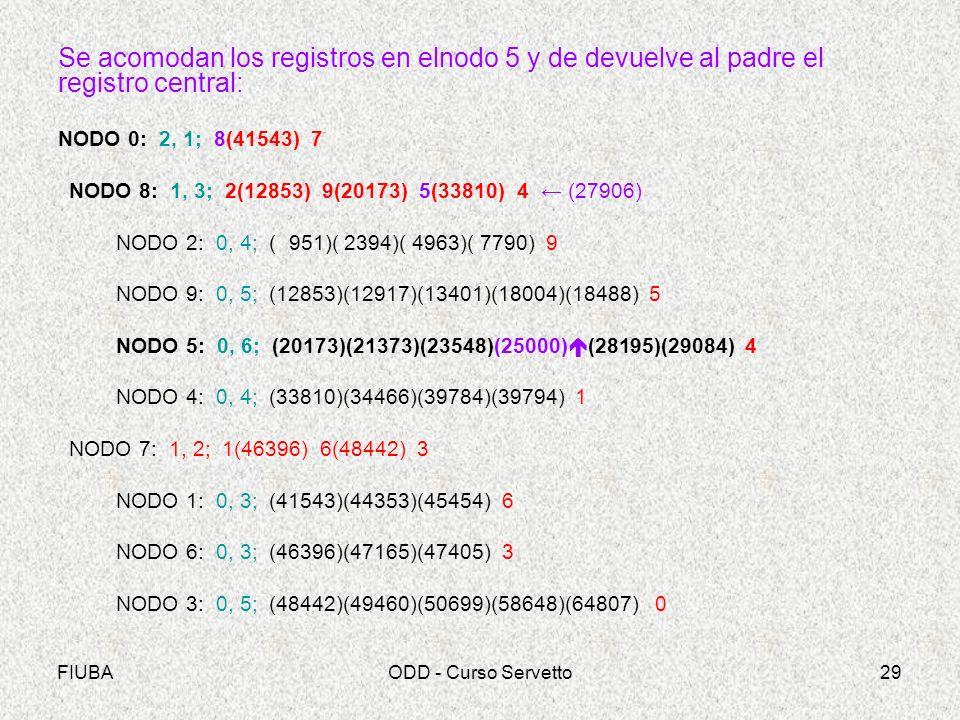 FIUBAODD - Curso Servetto29 Se acomodan los registros en elnodo 5 y de devuelve al padre el registro central: NODO 0: 2, 1; 8(41543) 7 NODO 8: 1, 3; 2(12853) 9(20173) 5(33810) 4 (27906) NODO 2: 0, 4; ( 951)( 2394)( 4963)( 7790) 9 NODO 9: 0, 5; (12853)(12917)(13401)(18004)(18488) 5 NODO 5: 0, 6; (20173)(21373)(23548)(25000) (28195)(29084) 4 NODO 4: 0, 4; (33810)(34466)(39784)(39794) 1 NODO 7: 1, 2; 1(46396) 6(48442) 3 NODO 1: 0, 3; (41543)(44353)(45454) 6 NODO 6: 0, 3; (46396)(47165)(47405) 3 NODO 3: 0, 5; (48442)(49460)(50699)(58648)(64807) 0