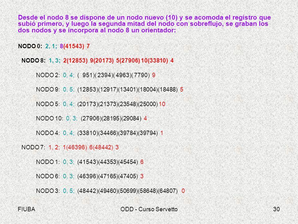 FIUBAODD - Curso Servetto30 Desde el nodo 8 se dispone de un nodo nuevo (10) y se acomoda el registro que subió primero, y luego la segunda mitad del nodo con sobreflujo, se graban los dos nodos y se incorpora al nodo 8 un orientador: NODO 0: 2, 1; 8(41543) 7 NODO 8: 1, 3; 2(12853) 9(20173) 5(27906) 10(33810) 4 NODO 2: 0, 4; ( 951)( 2394)( 4963)( 7790) 9 NODO 9: 0, 5; (12853)(12917)(13401)(18004)(18488) 5 NODO 5: 0, 4; (20173)(21373)(23548)(25000) 10 NODO 10: 0, 3; (27906)(28195)(29084) 4 NODO 4: 0, 4; (33810)(34466)(39784)(39794) 1 NODO 7: 1, 2; 1(46396) 6(48442) 3 NODO 1: 0, 3; (41543)(44353)(45454) 6 NODO 6: 0, 3; (46396)(47165)(47405) 3 NODO 3: 0, 5; (48442)(49460)(50699)(58648)(64807) 0