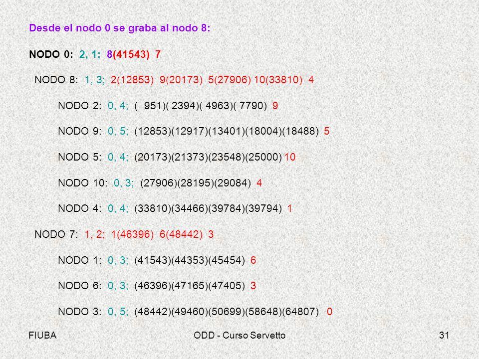 FIUBAODD - Curso Servetto31 Desde el nodo 0 se graba al nodo 8: NODO 0: 2, 1; 8(41543) 7 NODO 8: 1, 3; 2(12853) 9(20173) 5(27906) 10(33810) 4 NODO 2: 0, 4; ( 951)( 2394)( 4963)( 7790) 9 NODO 9: 0, 5; (12853)(12917)(13401)(18004)(18488) 5 NODO 5: 0, 4; (20173)(21373)(23548)(25000) 10 NODO 10: 0, 3; (27906)(28195)(29084) 4 NODO 4: 0, 4; (33810)(34466)(39784)(39794) 1 NODO 7: 1, 2; 1(46396) 6(48442) 3 NODO 1: 0, 3; (41543)(44353)(45454) 6 NODO 6: 0, 3; (46396)(47165)(47405) 3 NODO 3: 0, 5; (48442)(49460)(50699)(58648)(64807) 0