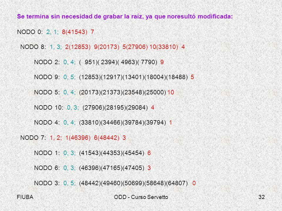 FIUBAODD - Curso Servetto32 Se termina sin necesidad de grabar la raíz, ya que noresultó modificada: NODO 0: 2, 1; 8(41543) 7 NODO 8: 1, 3; 2(12853) 9(20173) 5(27906) 10(33810) 4 NODO 2: 0, 4; ( 951)( 2394)( 4963)( 7790) 9 NODO 9: 0, 5; (12853)(12917)(13401)(18004)(18488) 5 NODO 5: 0, 4; (20173)(21373)(23548)(25000) 10 NODO 10: 0, 3; (27906)(28195)(29084) 4 NODO 4: 0, 4; (33810)(34466)(39784)(39794) 1 NODO 7: 1, 2; 1(46396) 6(48442) 3 NODO 1: 0, 3; (41543)(44353)(45454) 6 NODO 6: 0, 3; (46396)(47165)(47405) 3 NODO 3: 0, 5; (48442)(49460)(50699)(58648)(64807) 0