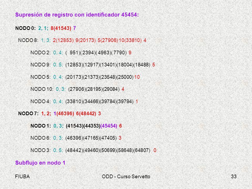 FIUBAODD - Curso Servetto33 Supresión de registro con identificador 45454: NODO 0: 2, 1; 8(41543) 7 NODO 8: 1, 3; 2(12853) 9(20173) 5(27906) 10(33810) 4 NODO 2: 0, 4; ( 951)( 2394)( 4963)( 7790) 9 NODO 9: 0, 5; (12853)(12917)(13401)(18004)(18488) 5 NODO 5: 0, 4; (20173)(21373)(23548)(25000) 10 NODO 10: 0, 3; (27906)(28195)(29084) 4 NODO 4: 0, 4; (33810)(34466)(39784)(39794) 1 NODO 7: 1, 2; 1(46396) 6(48442) 3 NODO 1: 0, 3; (41543)(44353)(45454) 6 NODO 6: 0, 3; (46396)(47165)(47405) 3 NODO 3: 0, 5; (48442)(49460)(50699)(58648)(64807) 0 Subflujo en nodo 1