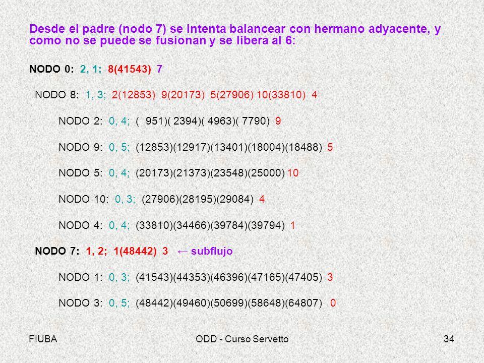 FIUBAODD - Curso Servetto34 Desde el padre (nodo 7) se intenta balancear con hermano adyacente, y como no se puede se fusionan y se libera al 6: NODO 0: 2, 1; 8(41543) 7 NODO 8: 1, 3; 2(12853) 9(20173) 5(27906) 10(33810) 4 NODO 2: 0, 4; ( 951)( 2394)( 4963)( 7790) 9 NODO 9: 0, 5; (12853)(12917)(13401)(18004)(18488) 5 NODO 5: 0, 4; (20173)(21373)(23548)(25000) 10 NODO 10: 0, 3; (27906)(28195)(29084) 4 NODO 4: 0, 4; (33810)(34466)(39784)(39794) 1 NODO 7: 1, 2; 1(48442) 3 subflujo NODO 1: 0, 3; (41543)(44353)(46396)(47165)(47405) 3 NODO 3: 0, 5; (48442)(49460)(50699)(58648)(64807) 0