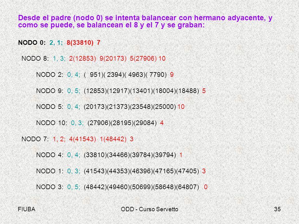FIUBAODD - Curso Servetto35 Desde el padre (nodo 0) se intenta balancear con hermano adyacente, y como se puede, se balancean el 8 y el 7 y se graban: NODO 0: 2, 1; 8(33810) 7 NODO 8: 1, 3; 2(12853) 9(20173) 5(27906) 10 NODO 2: 0, 4; ( 951)( 2394)( 4963)( 7790) 9 NODO 9: 0, 5; (12853)(12917)(13401)(18004)(18488) 5 NODO 5: 0, 4; (20173)(21373)(23548)(25000) 10 NODO 10: 0, 3; (27906)(28195)(29084) 4 NODO 7: 1, 2; 4(41543) 1(48442) 3 NODO 4: 0, 4; (33810)(34466)(39784)(39794) 1 NODO 1: 0, 3; (41543)(44353)(46396)(47165)(47405) 3 NODO 3: 0, 5; (48442)(49460)(50699)(58648)(64807) 0