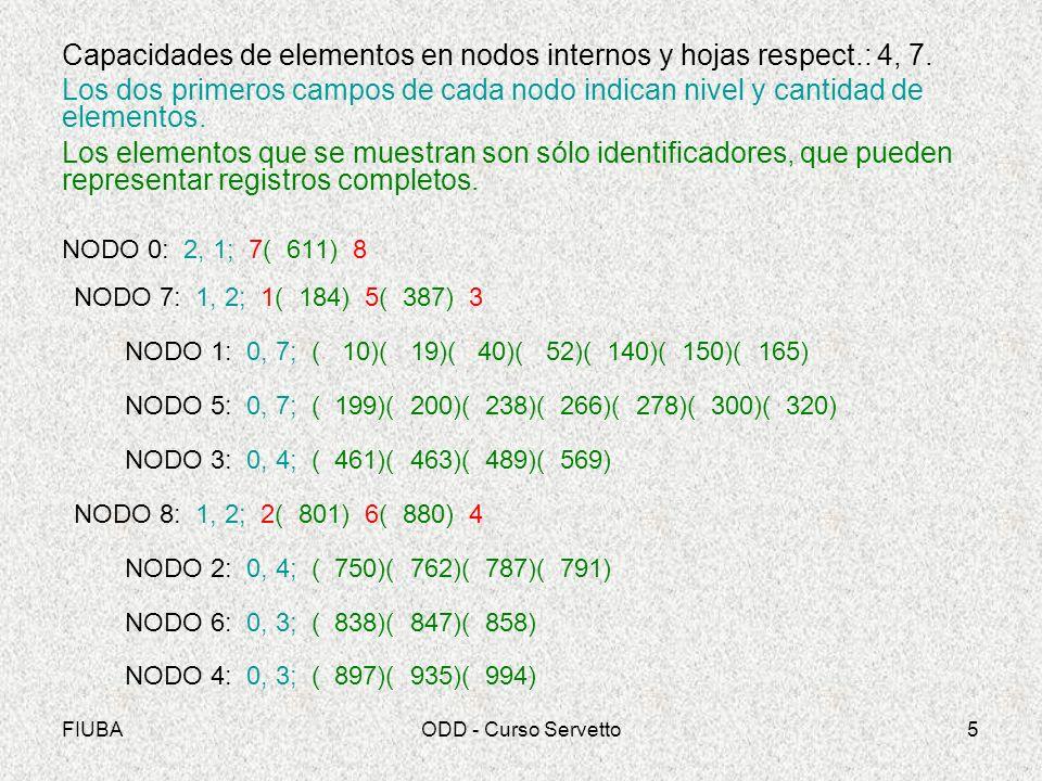 FIUBAODD - Curso Servetto26 Capacidades de elementos en nodos internos y hojas respect.: 4, 6 NODO 0: 2, 1; 8(41543) 7 NODO 8: 1, 3; 2(12853) 9(20173) 5(33810) 4 NODO 2: 0, 4; ( 951)( 2394)( 4963)( 7790) 9 NODO 9: 0, 5; (12853)(12917)(13401)(18004)(18488) 5 NODO 5: 0, 6; (20173)(21373)(23548)(27906)(28195)(29084) 4 NODO 4: 0, 4; (33810)(34466)(39784)(39794) 1 NODO 7: 1, 2; 1(46396) 6(48442) 3 NODO 1: 0, 3; (41543)(44353)(45454) 6 NODO 6: 0, 3; (46396)(47165)(47405) 3 NODO 3: 0, 5; (48442)(49460)(50699)(58648)(64807) 0