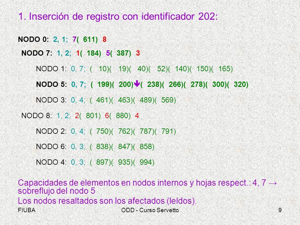 FIUBAODD - Curso Servetto10 Se acomodan los registros en el nodo 5 y se devuelve al padre el registro del centro: NODO 0: 2, 1; 7( 611) 8 NODO 7: 1, 2; 1( 184) 5( 387) 3 ( 266) NODO 1: 0, 7; ( 10)( 19)( 40)( 52)( 140)( 150)( 165) NODO 5: 0, 7; ( 199)( 200)(202)( 238) ( 278)( 300)( 320) NODO 3: 0, 4; ( 461)( 463)( 489)( 569) NODO 8: 1, 2; 2( 801) 6( 880) 4 NODO 2: 0, 4; ( 750)( 762)( 787)( 791) NODO 6: 0, 3; ( 838)( 847)( 858) NODO 4: 0, 3; ( 897)( 935)( 994)