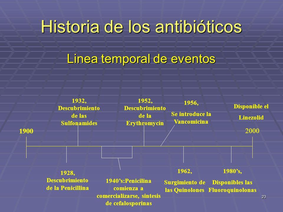 23 Historia de los antibióticos Linea temporal de eventos 1900 2000 1928, Descubrimiento de la Penicillina 1932, Descubrimiento de las Sulfonamides 19