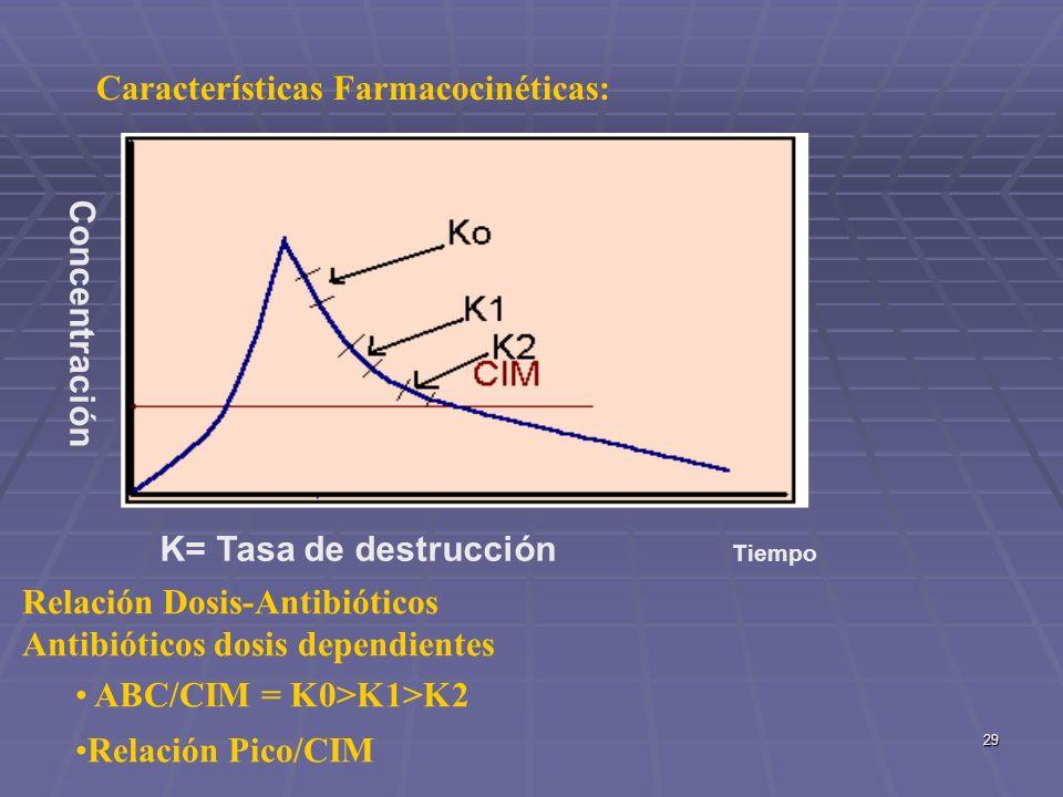 29 Características Farmacocinéticas: Concentración K= Tasa de destrucción Tiempo Relación Dosis-Antibióticos Antibióticos dosis dependientes ABC/CIM =
