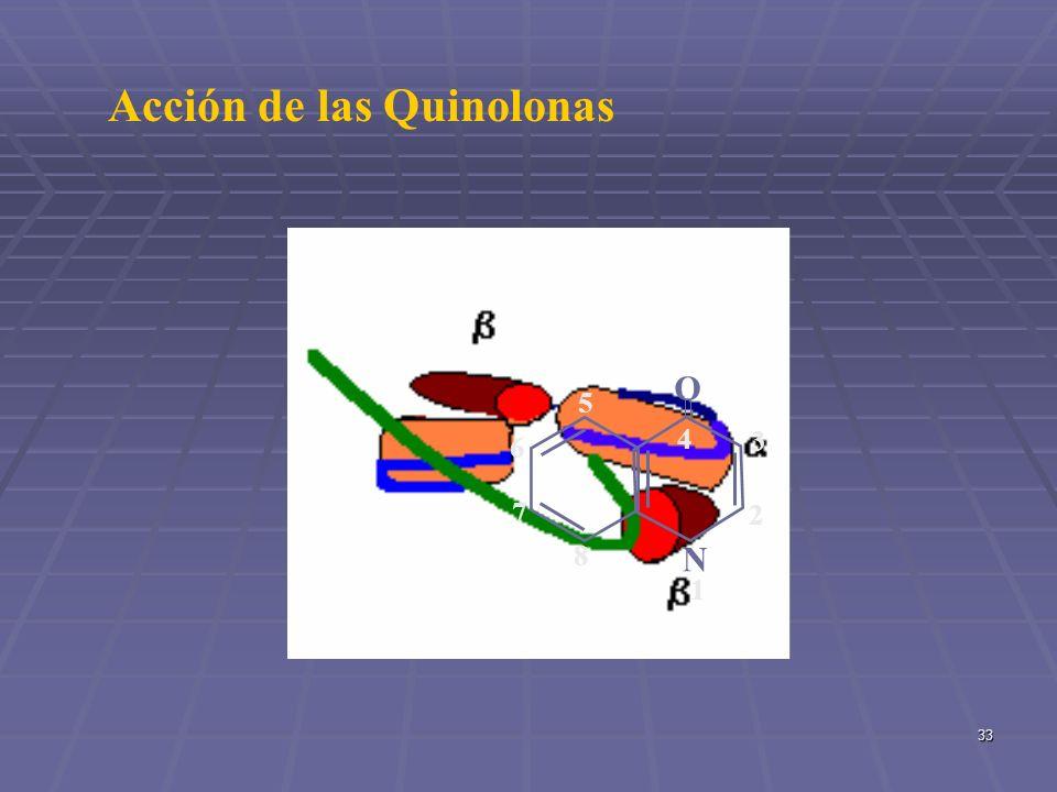 33 4 N 1N 1 O 2 3 5 6 7 8 Acción de las Quinolonas