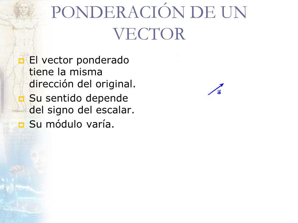 PONDERACIÓN DE UN VECTOR El vector ponderado tiene la misma dirección del original. Su sentido depende del signo del escalar. Su módulo varía.