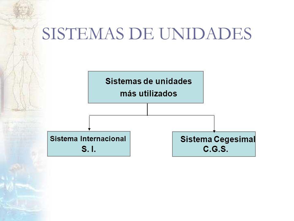Sistema Internacional S. I. Sistema Cegesimal C.G.S. Sistemas de unidades más utilizados SISTEMAS DE UNIDADES