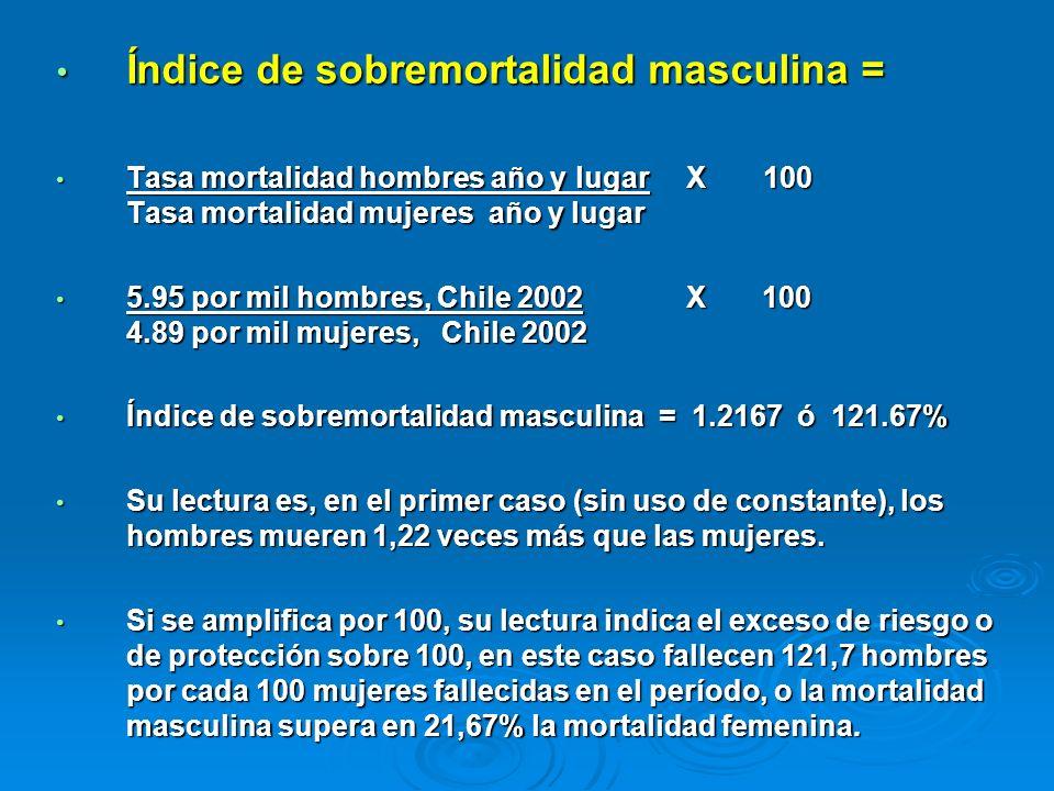 Índice de sobremortalidad masculina = Índice de sobremortalidad masculina = Tasa mortalidad hombres año y lugar X 100 Tasa mortalidad mujeres año y lu