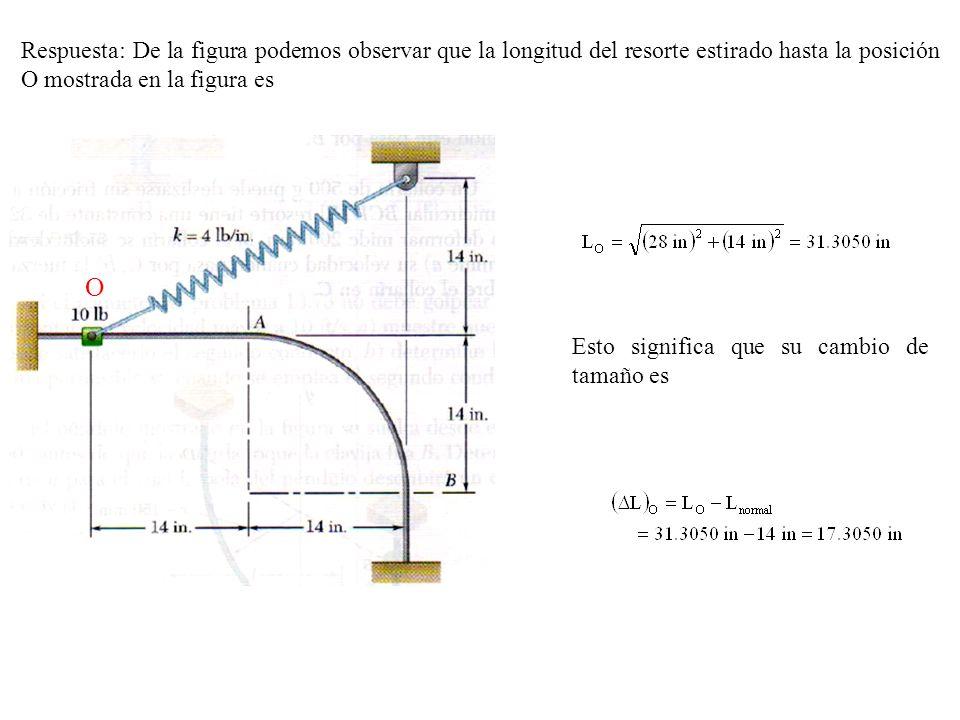 Respuesta: De la figura podemos observar que la longitud del resorte estirado hasta la posición O mostrada en la figura es O Esto significa que su cam