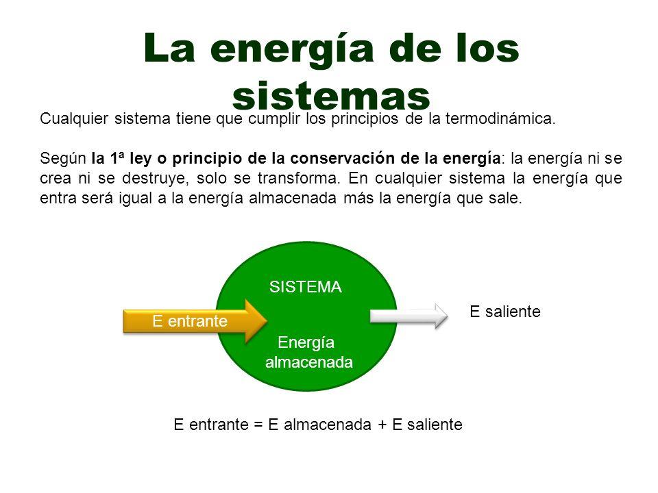La energía de los sistemas Cualquier sistema tiene que cumplir los principios de la termodinámica.