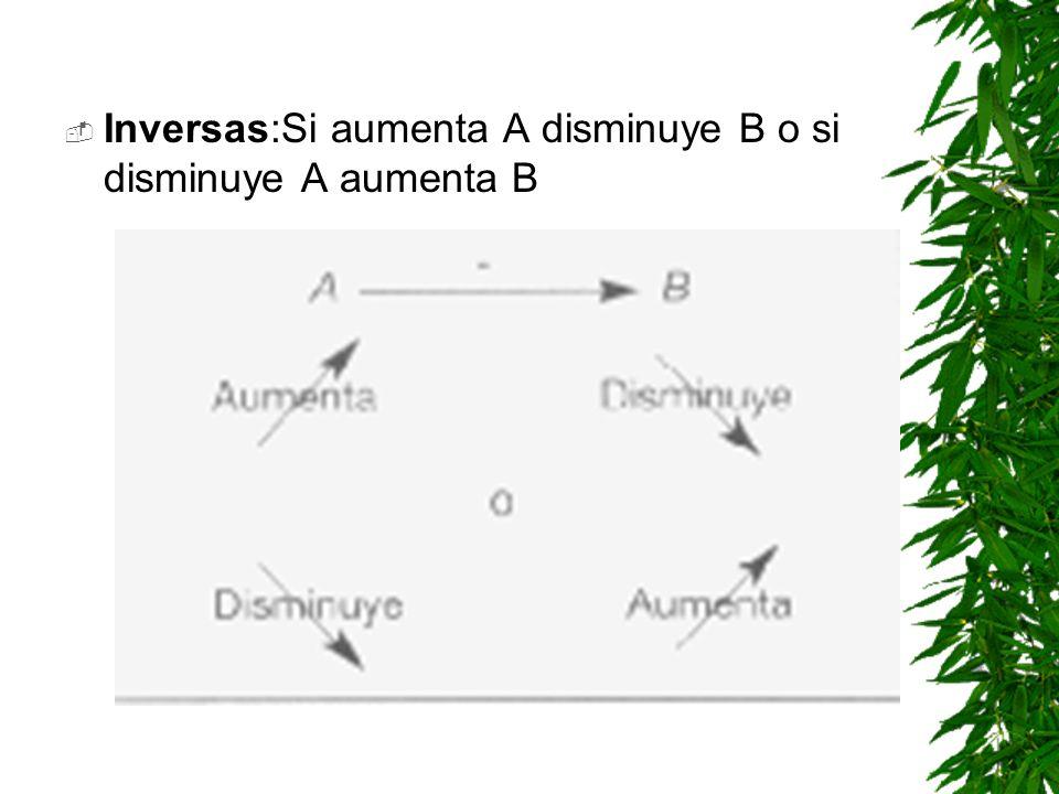 Inversas:Si aumenta A disminuye B o si disminuye A aumenta B