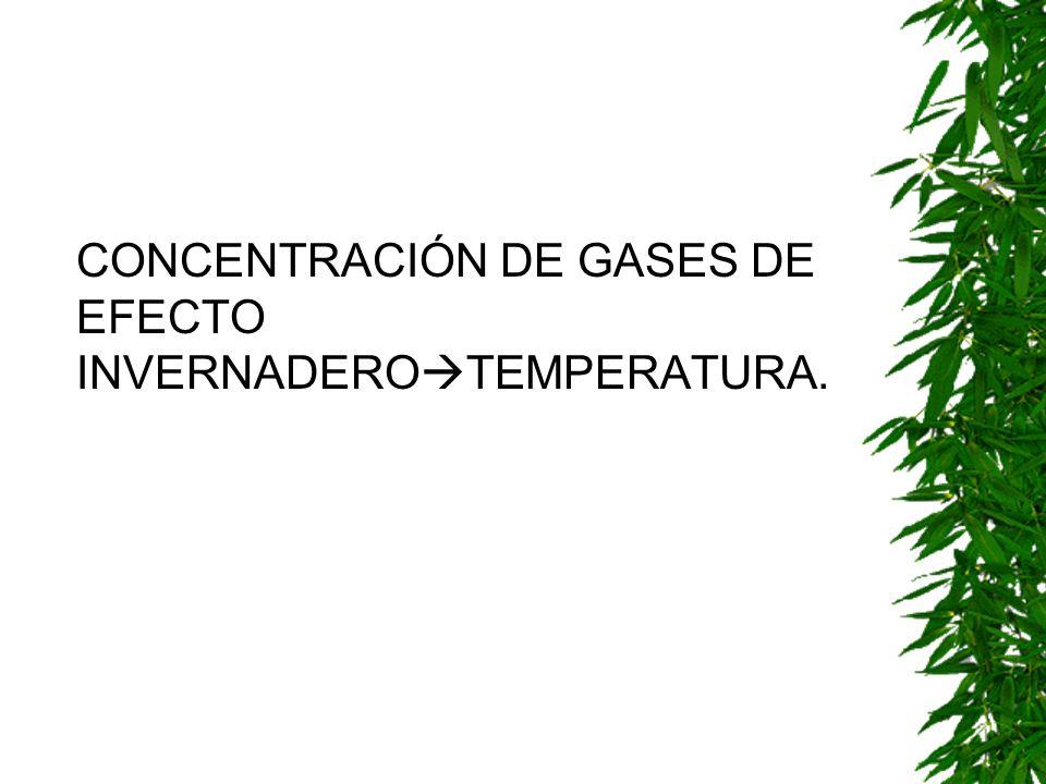 CONCENTRACIÓN DE GASES DE EFECTO INVERNADERO TEMPERATURA.