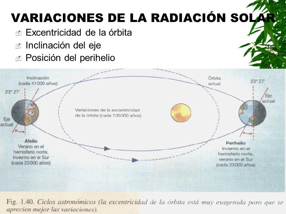 VARIACIONES DE LA RADIACIÓN SOLAR Excentricidad de la órbita Inclinación del eje Posición del perihelio