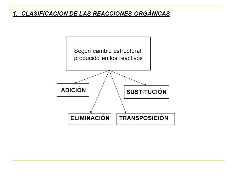 1.- CLASIFICACIÓN DE LAS REACCIONES ORGÁNICAS Según cambio estructural producido en los reactivos ADICIÓN ELIMINACIÓN SUSTITUCIÓN TRANSPOSICIÓN