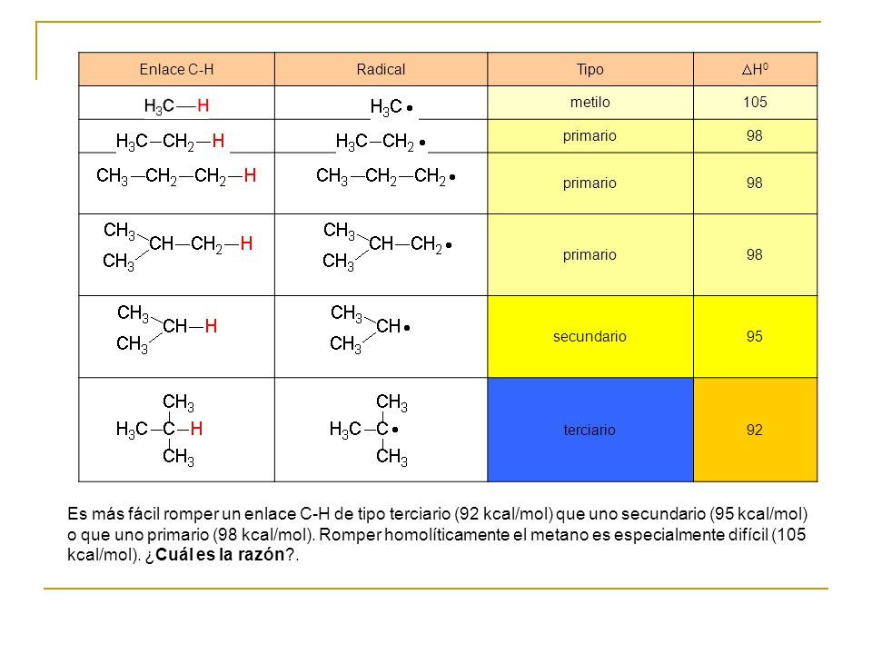 Enlace C-HRadicalTipo H 0 metilo105 primario98 primario98 primario98 secundario95 terciario92 Es más fácil romper un enlace C-H de tipo terciario (92 kcal/mol) que uno secundario (95 kcal/mol) o que uno primario (98 kcal/mol).