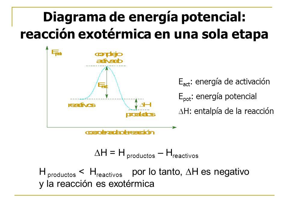 Diagrama de energía potencial: reacción exotérmica en una sola etapa H = H productos – H reactivos H productos < H reactivos por lo tanto, H es negativo y la reacción es exotérmica E act : energía de activación E pot : energía potencial H: entalpía de la reacción