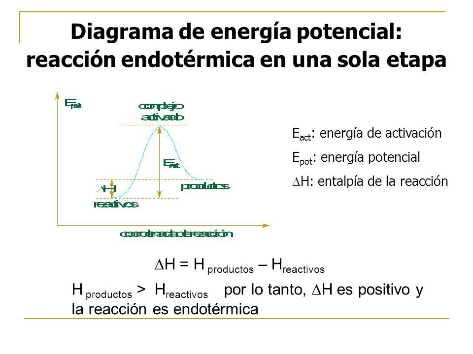 Diagrama de energía potencial: reacción endotérmica en una sola etapa H = H productos – H reactivos H productos > H reactivos por lo tanto, H es positivo y la reacción es endotérmica E act : energía de activación E pot : energía potencial H: entalpía de la reacción