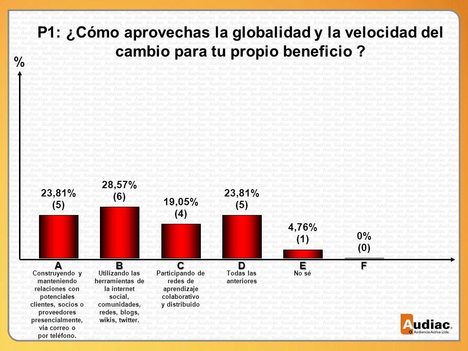 % P1: ¿Cómo aprovechas la globalidad y la velocidad del cambio para tu propio beneficio .