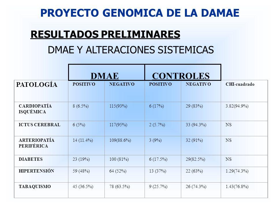 RESULTADOS PRELIMINARES DMAE Y ALTERACIONES SISTEMICAS PROYECTO GENOMICA DE LA DAMAE PATOLOGÍA POSITIVONEGATIVOPOSITIVONEGATIVOCHI-cuadrado CARDIOPATÍ