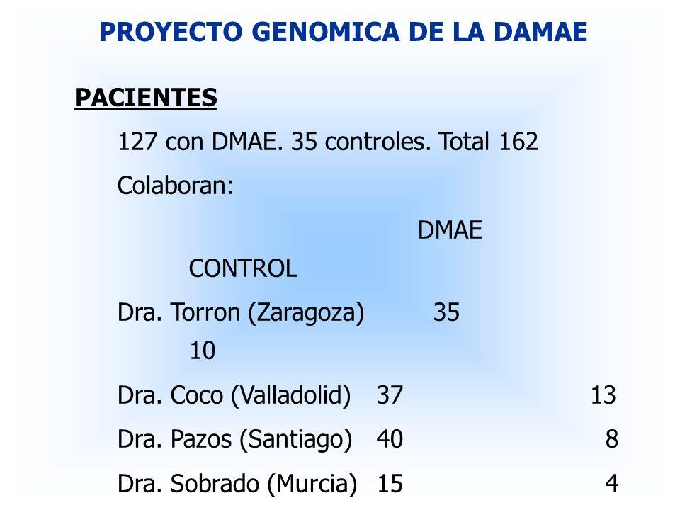 RESULTADOS PRELIMINARES DMAE Y ALTERACIONES SISTEMICAS PROYECTO GENOMICA DE LA DAMAE PATOLOGÍA POSITIVONEGATIVOPOSITIVONEGATIVOCHI-cuadrado CARDIOPATÍA ISQUÉMICA 8 (6.5%)115(93%)6 (17%)29 (83%)3.82(94.9%) ICTUS CEREBRAL6 (5%)117(95%)2 (5.7%)33 (94.3%)NS ARTERIOPATÍA PERIFÉRICA 14 (11.4%)109(88.6%)3 (9%)32 (91%)NS DIABETES23 (19%)100 (81%)6 (17.5%)29(82.5%)NS HIPERTENSIÓN59 (48%)64 (52%)13 (37%)22 (63%)1.29(74.3%) TABAQUISMO45 (36.5%)78 (63.5%)9 (25.7%)26 (74.3%)1.43(76.8%) DMAECONTROLES