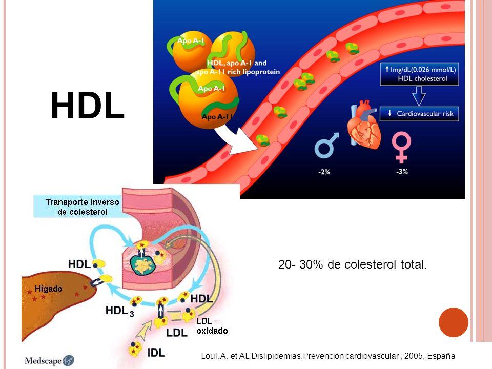 HDL 20- 30% de colesterol total. Loul. A. et AL Dislipidemias.Prevención cardiovascular, 2005, España