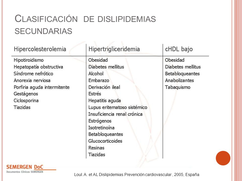 C LASIFICACIÓN DE DISLIPIDEMIAS SECUNDARIAS Loul. A. et AL Dislipidemias.Prevención cardiovascular, 2005, España