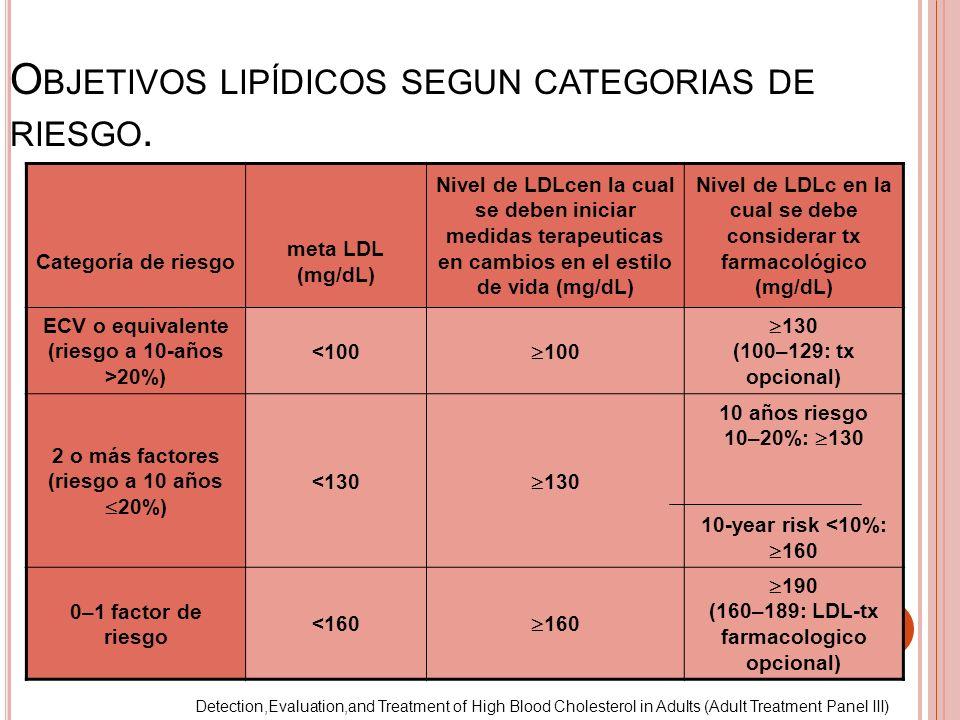 O BJETIVOS LIPÍDICOS SEGUN CATEGORIAS DE RIESGO. Categoría de riesgo meta LDL (mg/dL) Nivel de LDLcen la cual se deben iniciar medidas terapeuticas en