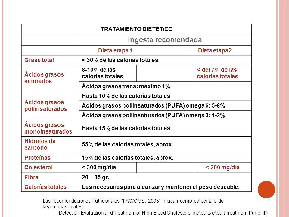 TRATAMIENTO DIETÉTiCO Ingesta recomendada Dieta etapa 1 Dieta etapa2 Grasa total< 30% de las calorías totales Ácidos grasos saturados 8-10% de las cal