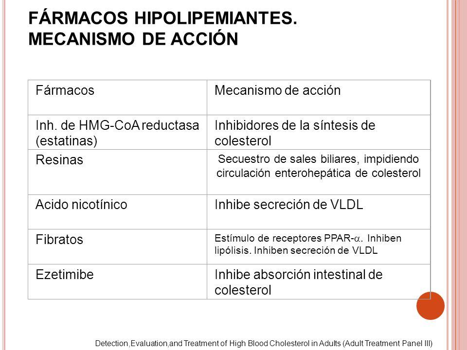 FármacosMecanismo de acción Inh. de HMG-CoA reductasa (estatinas) Inhibidores de la síntesis de colesterol Resinas Secuestro de sales biliares, impidi