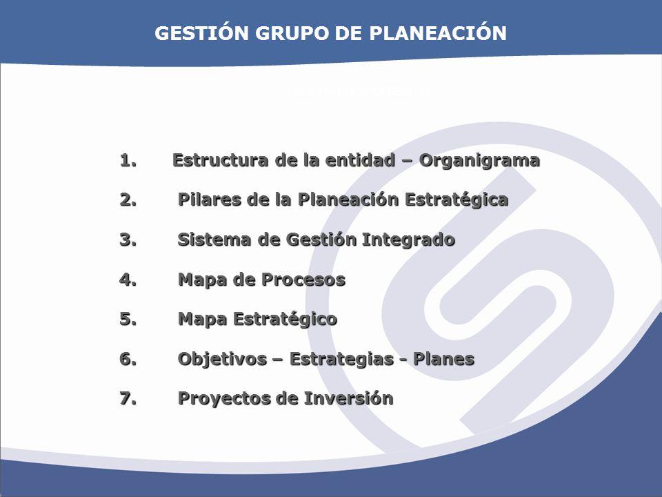 OBJETIVOS ESTRATEGICOS 1. Estructura de la entidad – Organigrama 2. Pilares de la Planeación Estratégica 3. Sistema de Gestión Integrado 4. Mapa de Pr