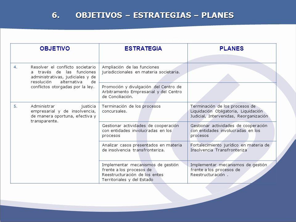 OBJETIVOS ESTRATEGICOS 6. OBJETIVOS – ESTRATEGIAS – PLANES OBJETIVOESTRATEGIAPLANES 4.Resolver el conflicto societario a través de las funciones admin