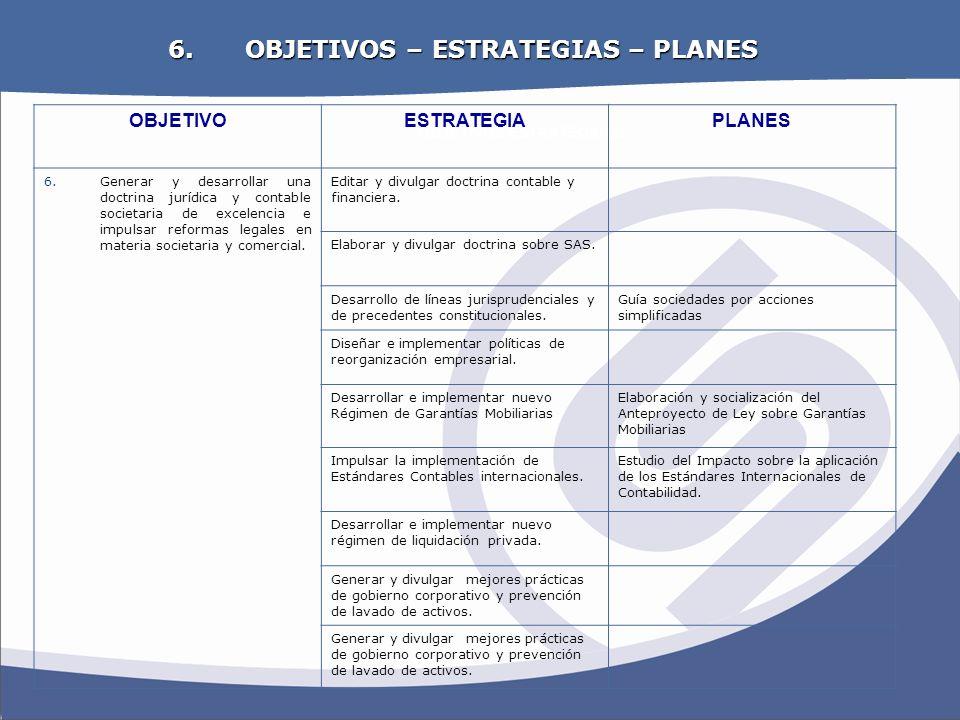 OBJETIVOS ESTRATEGICOS 6. OBJETIVOS – ESTRATEGIAS – PLANES OBJETIVOESTRATEGIAPLANES 6.Generar y desarrollar una doctrina jurídica y contable societari